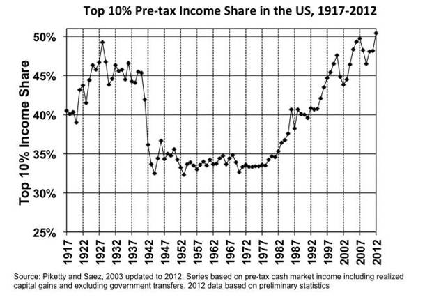 piketty-saez_top10percent